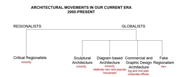 The Architectural Movements of our Era | Şahin K  Arıkoğlu